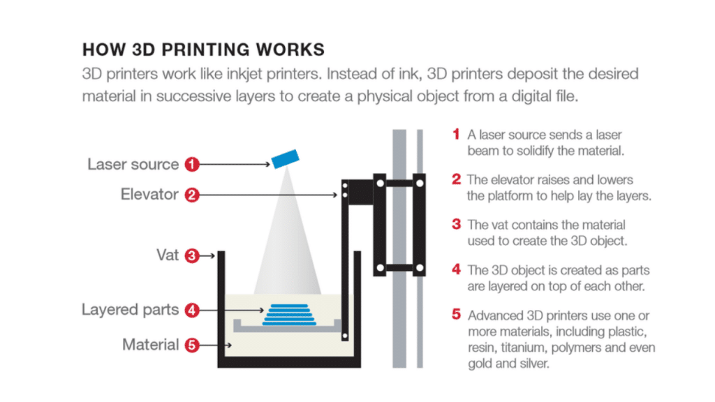 This image has an empty alt attribute; its file name is DIY-3D-Printers-For-Beginners--1024x576.png