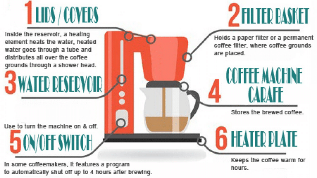 This image has an empty alt attribute; its file name is How-To-Use-Coffee-Maker-Machine-1024x576.png