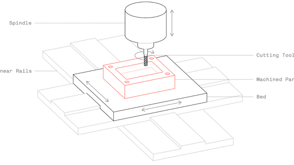 This image has an empty alt attribute; its file name is CNC-machine-for-woodworking-1024x576.png