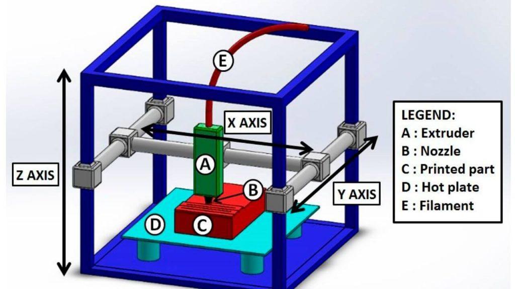 How fdm 3d printer Works