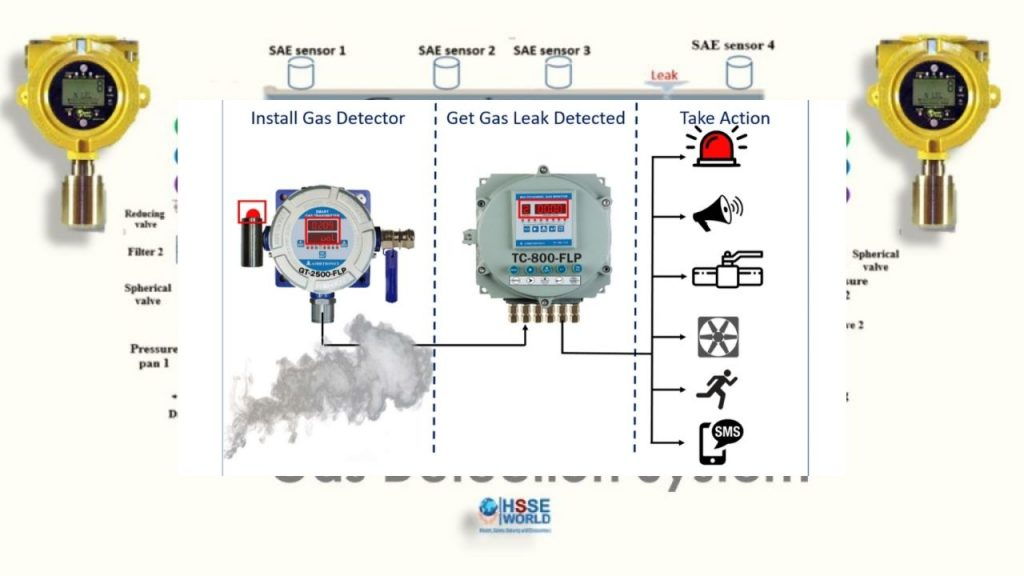 Best Carbon Monoxide And Gas Leak Detector