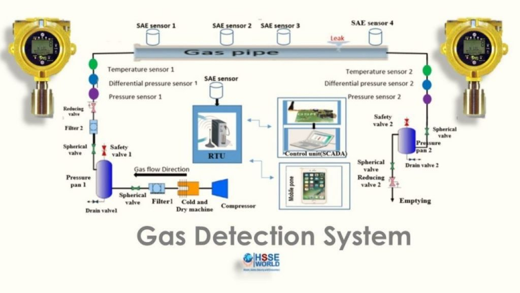 Best Gas Leak Detector For Home